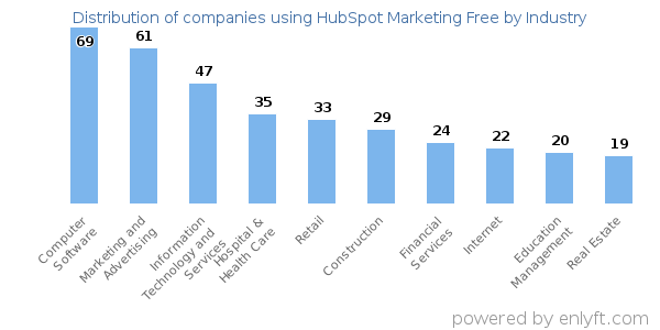 Companies using HubSpot Marketing Free - Distribution by industry