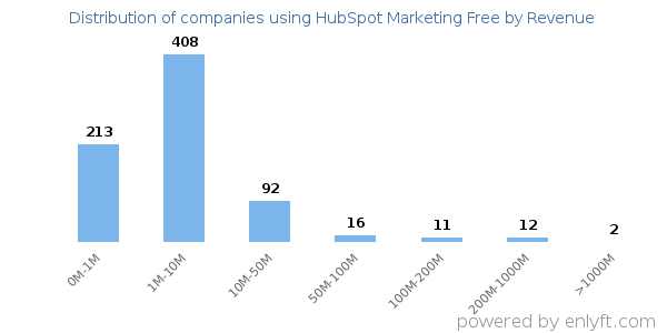 HubSpot Marketing Free clients - distribution by company revenue