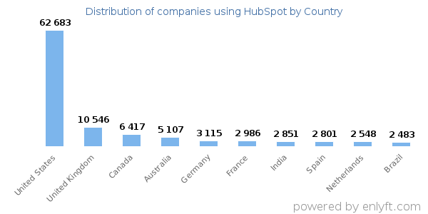 HubSpot customers by country