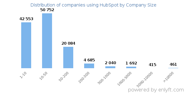 Companies using HubSpot, by size (number of employees)