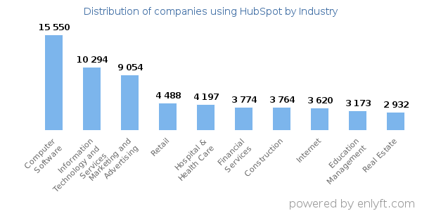 Companies using HubSpot - Distribution by industry