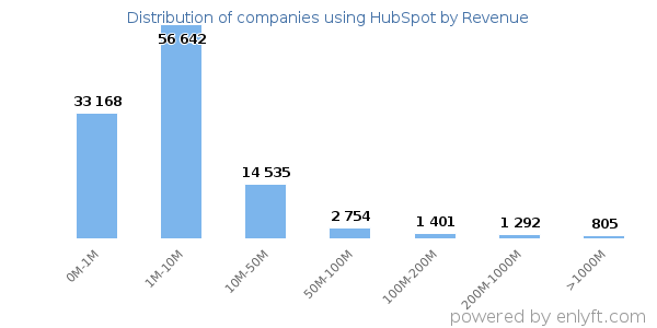 HubSpot clients - distribution by company revenue