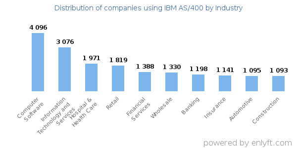 Companies using IBM AS/400 and its marketshare