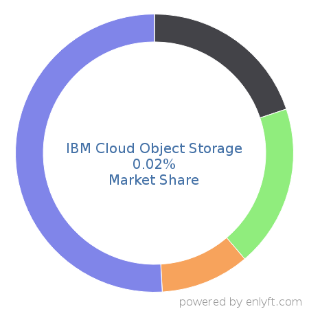 Companies using IBM Cloud Object Storage and its marketshare