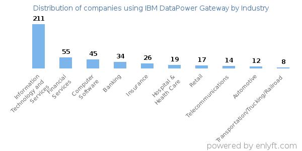 Companies using IBM DataPower Gateway and its marketshare