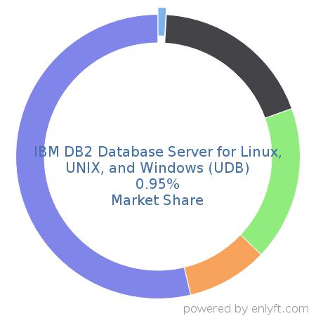Companies using IBM DB2 Database Server for Linux, UNIX, and Windows