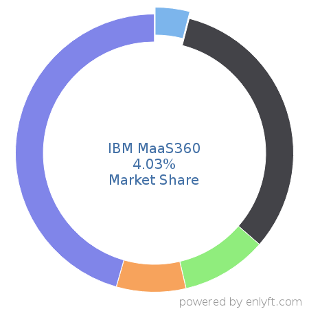Companies using IBM MaaS360 and its marketshare