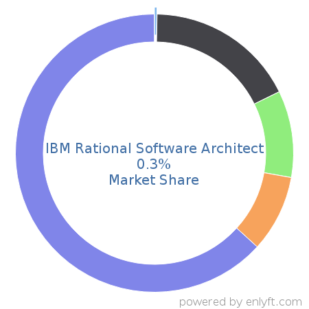 Companies Using Ibm Rational Software Architect And Its Marketshare