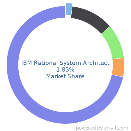 IBM Rational System Architect commands 2.53% market share in Business Process Management