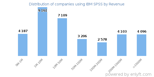 Companies using IBM SPSS and its marketshare