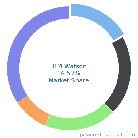 IBM Watson market share in Machine Learning is about 25.93%