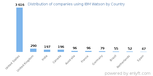 IBM Watson customers by country