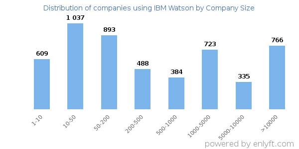 Companies using IBM Watson, by size (number of employees)