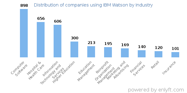 Companies using IBM Watson - Distribution by industry