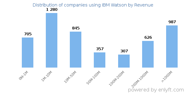 IBM Watson clients - distribution by company revenue