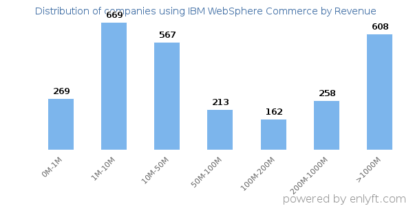 Companies using IBM WebSphere Commerce and its marketshare