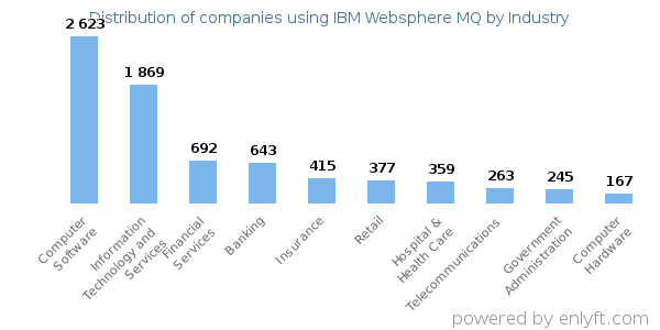 Companies using IBM Websphere MQ and its marketshare