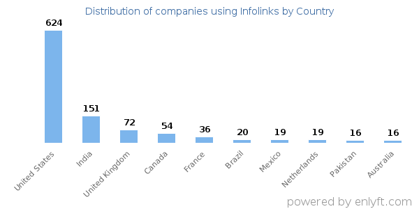 Infolinks customers by country