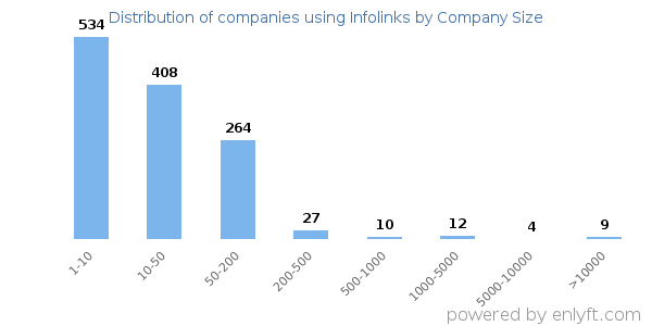 Companies using Infolinks, by size (number of employees)