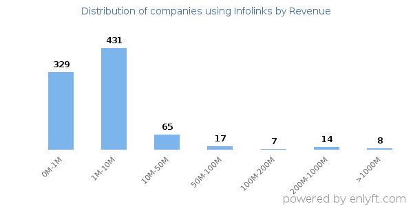 Infolinks clients - distribution by company revenue