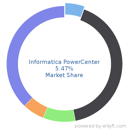 Informatica PowerCenter market share in Enterprise Application Integration is about 10.85%