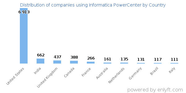 Informatica PowerCenter customers by country