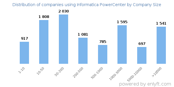 Companies using Informatica PowerCenter, by size (number of employees)