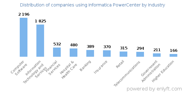 Companies using Informatica PowerCenter - Distribution by industry