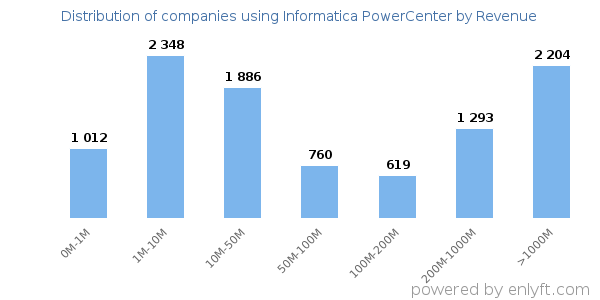 Informatica PowerCenter clients - distribution by company revenue