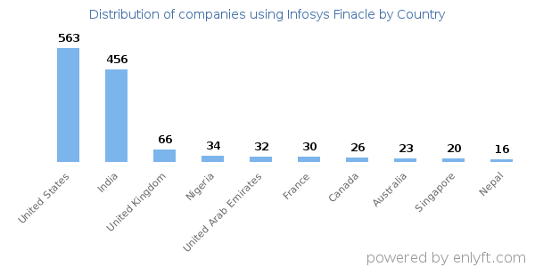 Companies using Infosys Finacle