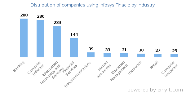 Companies using Infosys Finacle and its marketshare