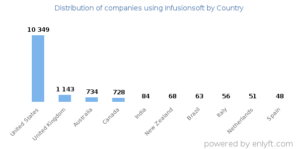 Infusionsoft customers by country