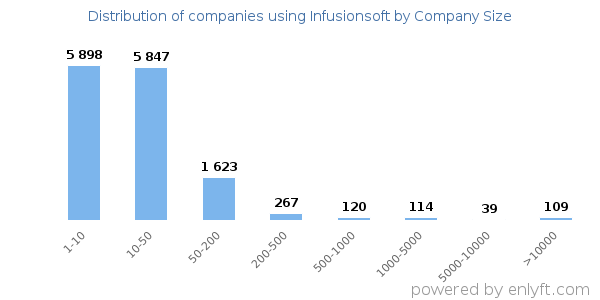 Companies using Infusionsoft, by size (number of employees)