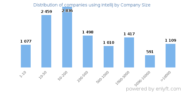 Companies using IntelliJ