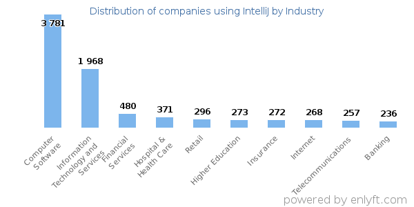 Companies using IntelliJ and its marketshare