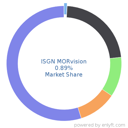 Companies using ISGN MORvision and its marketshare