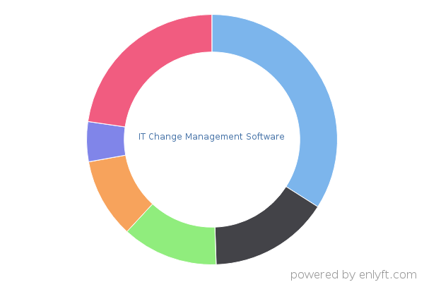 IT Change Management Software products and their install base