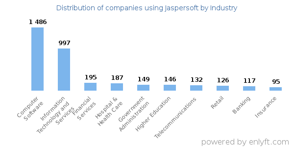 Companies using Jaspersoft - Distribution by industry