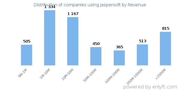 Jaspersoft clients - distribution by company revenue