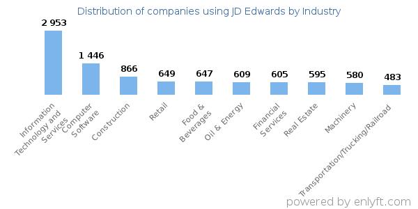Companies using JD Edwards