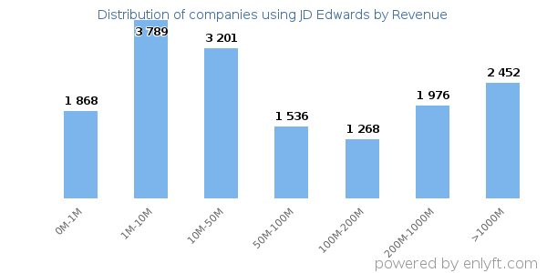 Companies using JD Edwards