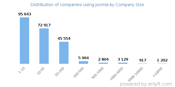 Companies using Joomla and its marketshare
