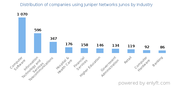 Companies using Juniper Networks Junos and its marketshare