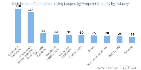Companies using Kaspersky Endpoint Security