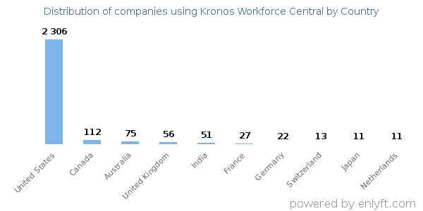 Companies using Kronos Workforce Central
