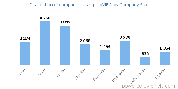 Companies using LabVIEW and its marketshare