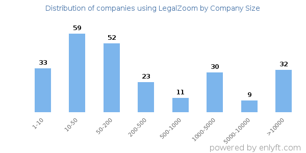 Companies using LegalZoom and its marketshare