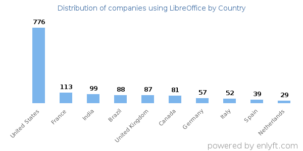 LibreOffice customers by country