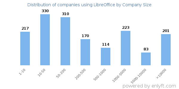 Companies using LibreOffice, by size (number of employees)