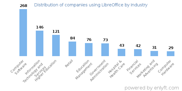 Companies using LibreOffice - Distribution by industry